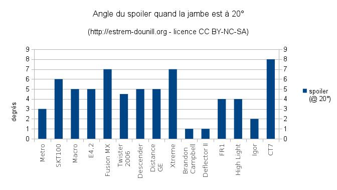 angle_du_spoiler_par_rapport_a_la_jambe