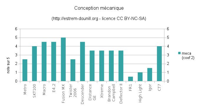 conception_mecanique