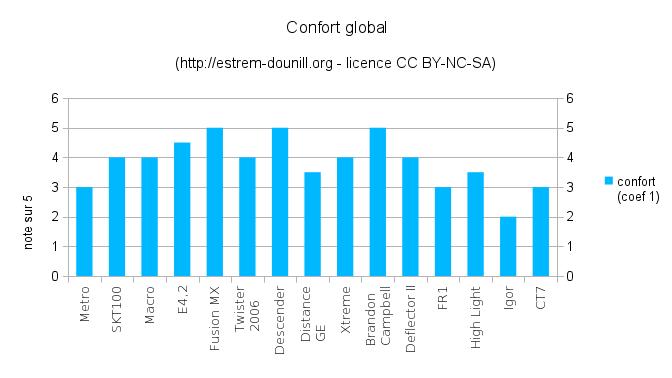 confort_global