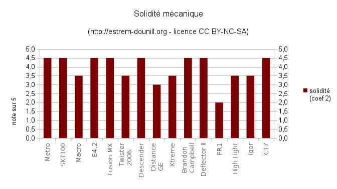 solidite_mecanique